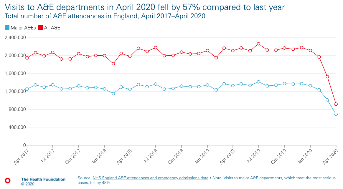 Chart: Visits to A&E Department fell in April 2020